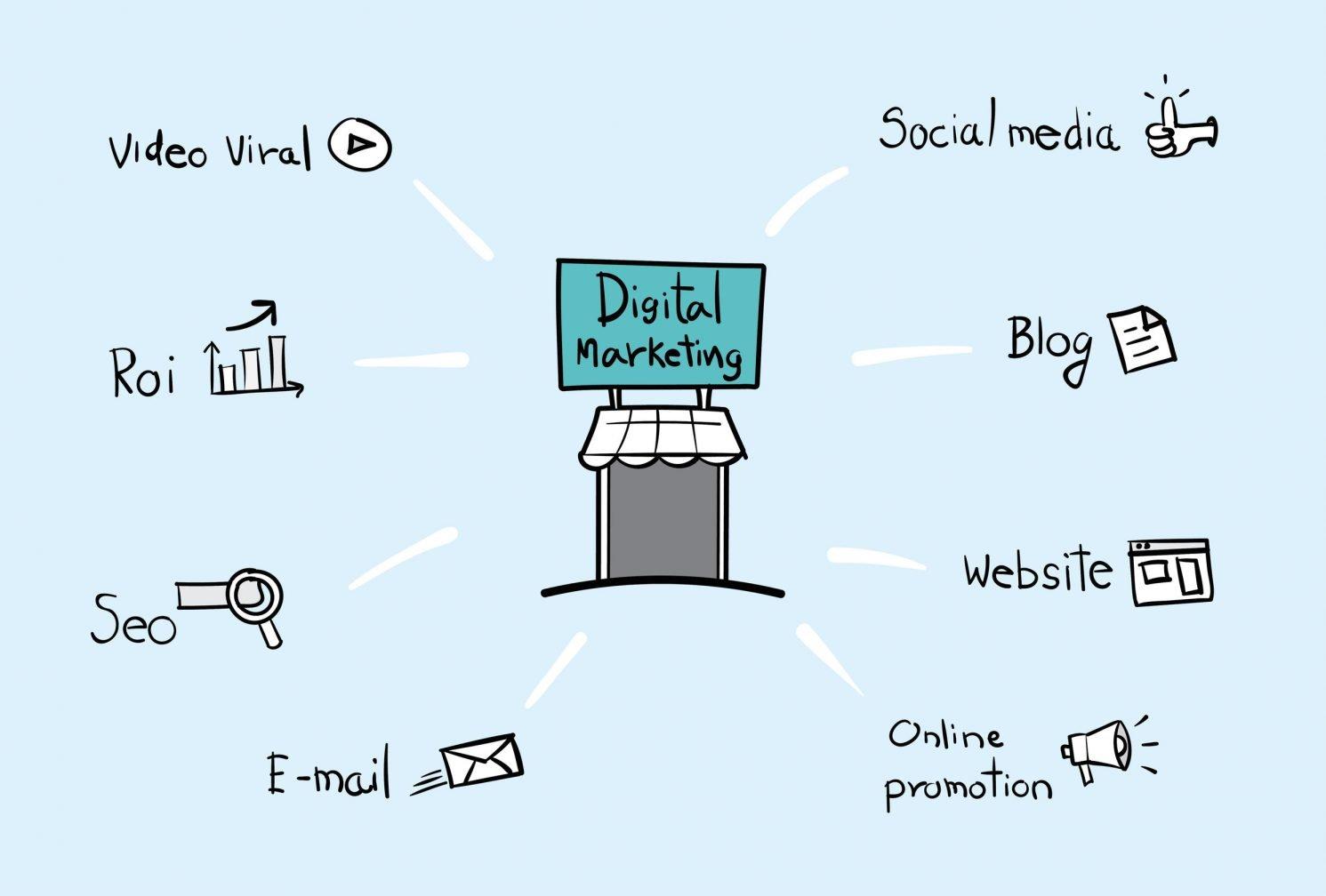 digital marketing for marijuana company